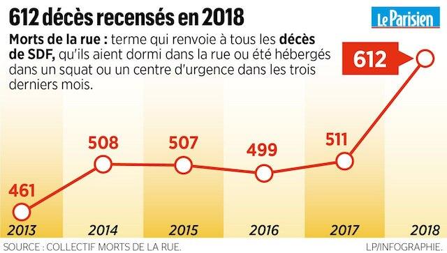 612 déces recensés en 2018